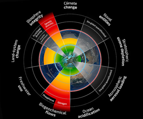 The Planetary Boundary framework