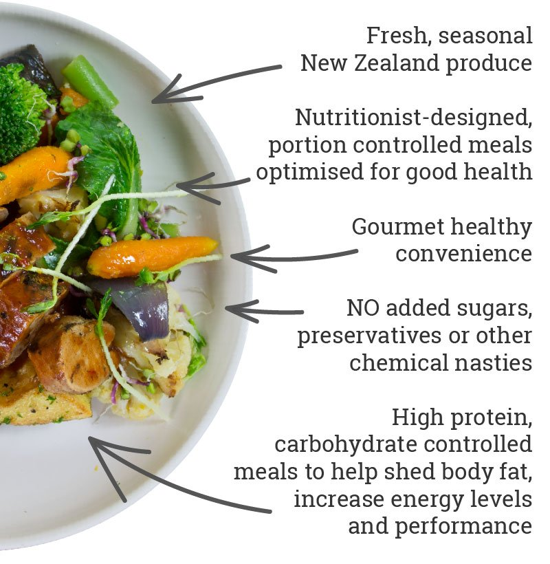 Fitfood new zealands gourmet healthy ready meal company why fitfood why fitfood fresh seasonal new zealand produce nutritionist designed portion controlled meals optimised for good health forumfinder Images